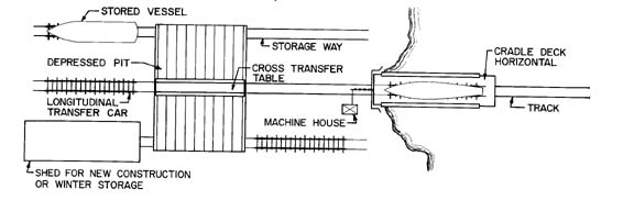 An Introduction To Railway Drydocks And Transfer Systems